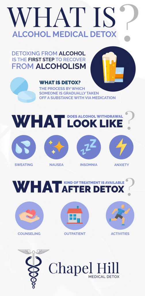 Stages of Alcohol Detox - Infographic